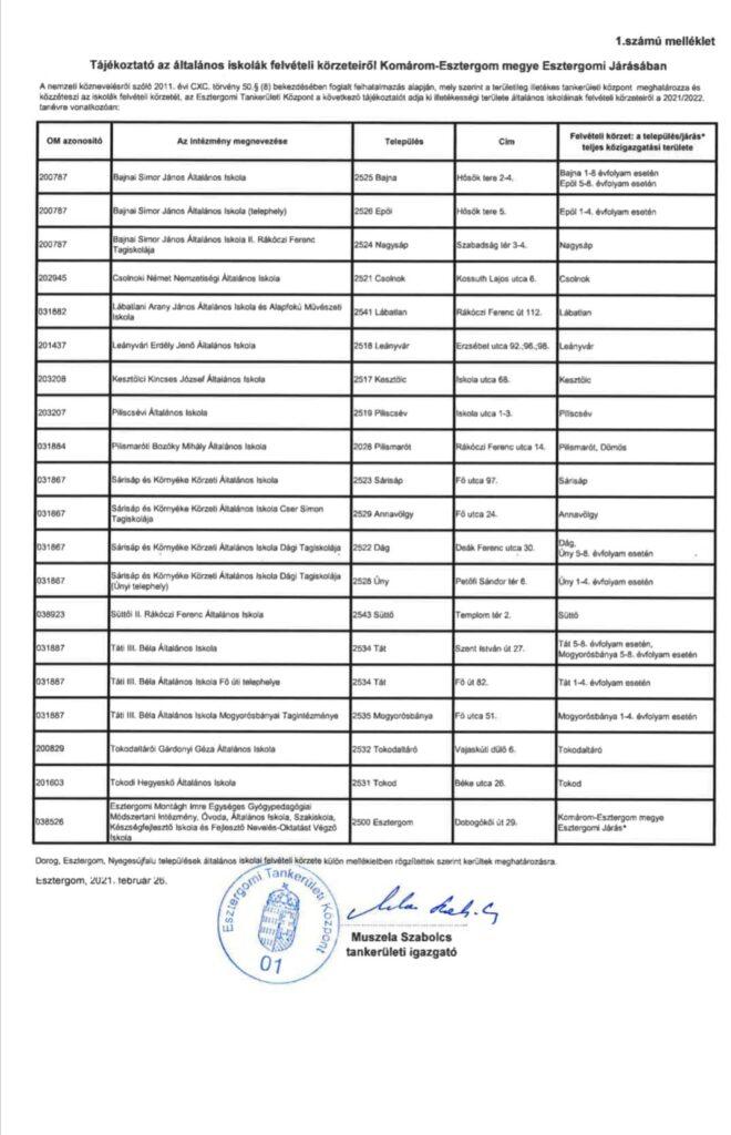 Iskolai felvételi körzetek 2021